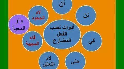 اللغة العربية أدوات نصب الفعل المضارع Snapchat Screenshot Arabic Langauge Snapchat
