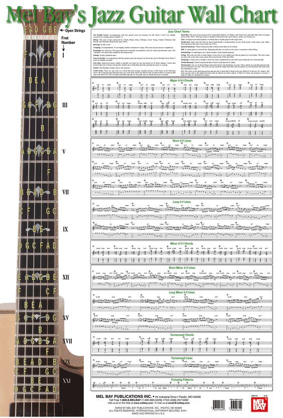 Guitar guitar chords notation : Pinterest • The world's catalog of ideas