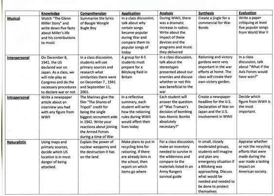 math worksheet : a matrix of multiple intelligences bloom s taxonomy  multiple  : Multiple Intelligences Worksheet