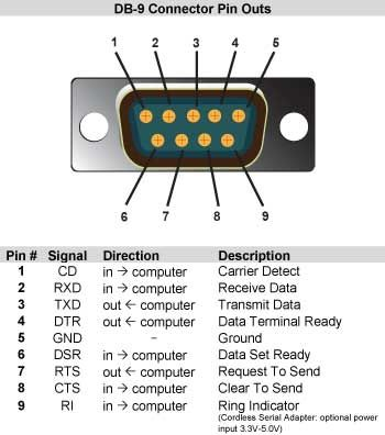 DB 9 Connector Pin Outs Knowledge Pinterest
