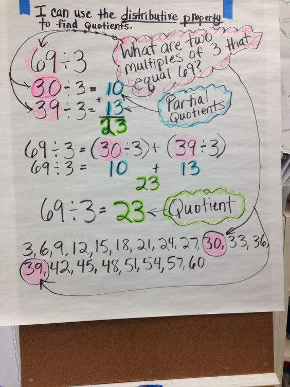 Anchor chart for finding the quotient using the distributive – Property Division Worksheet