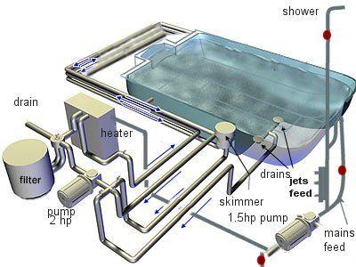 swimming pool diagram jpg 400 300 lake spa pinterest : pool diagram - findchart.co