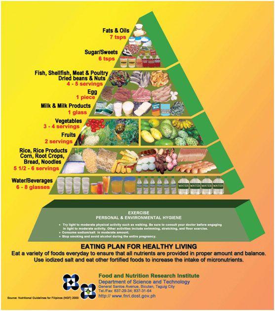 53 Woman Filipino Diet Meal Plan In 2021 Nutrition Recipes Healthy Meal Plans Easy Healthy Breakfast