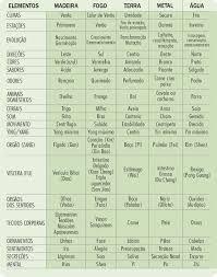 Tabela 5 Elementos