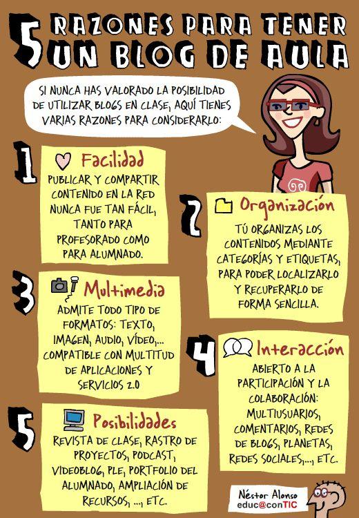 Cinco razones para tener un blog de aula | por educ@conTIC