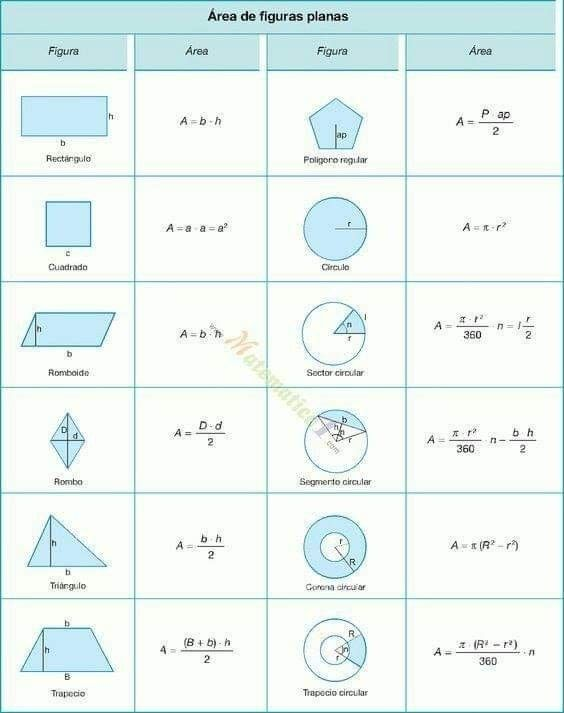 Area And Volume And Perimeter Math Methods Sat Math Math Geometry