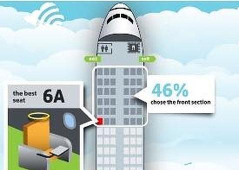 El mejor asiento de un avión es el 6A