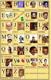 Indian political chart