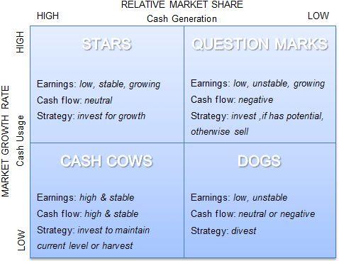BCG matrix Marketing Pinterest Clever - power interest matrix