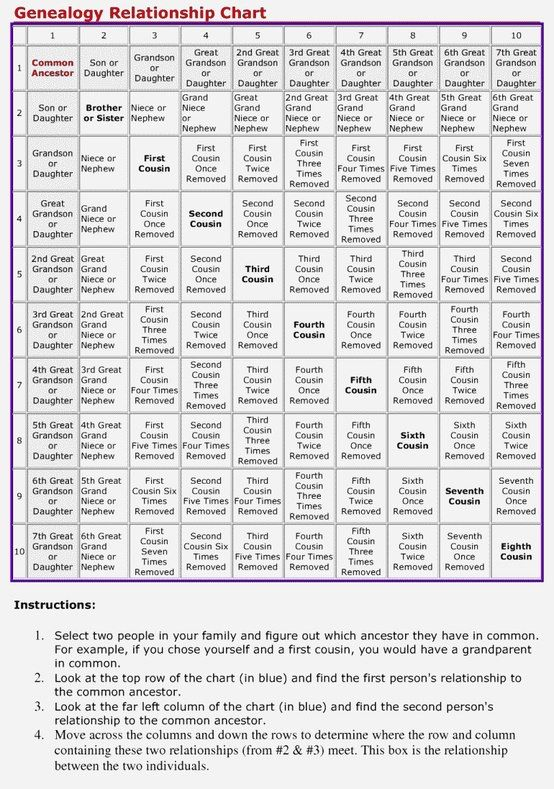 Sixth a what cousin is Relationship Chart