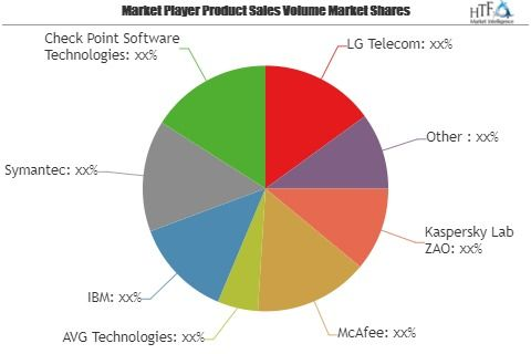 Telecom Endpoint Security Market Getting Back To Growth Key Players Evolved Kaspersky Lab Zao Mcafee A Cisco Systems Marketing Trends Insurance Marketing