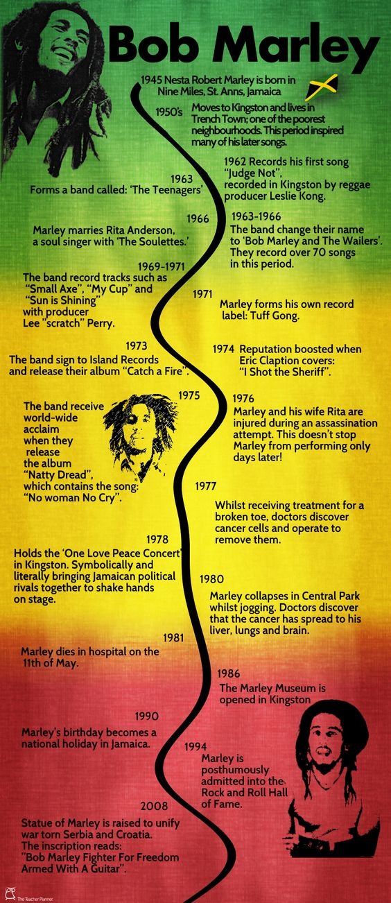 Timeline of the life of Bob Marley