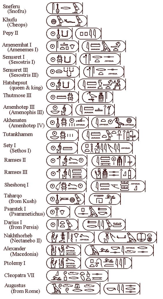 chronological order of major kings and pharaohns of egyptians - reverse chronological order