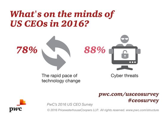 Top of mind for US CEOs in 2016: Ready the tech foundation to support the Internet of Things. Find out more: http://www.pwc.com/us/en/ceo-survey/top-findings.html