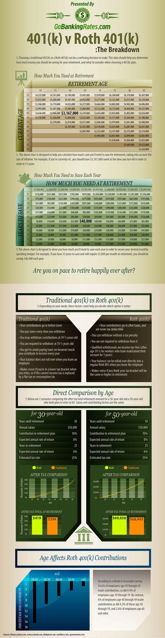 Retirement Infographic - 401k vs Roth 401k    www.sjoptions.com