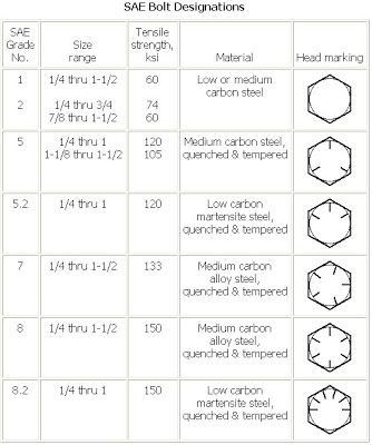 Bolt Depot Bolt Grade Markings And Strength Chart Us Bolts Head Marking Grade And Material Nominal Size Range Inches Mechanical Properti Chart Bolt How To Plan