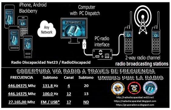 Sistemas Radio Discapacidad Net23/RadioDiscapacid