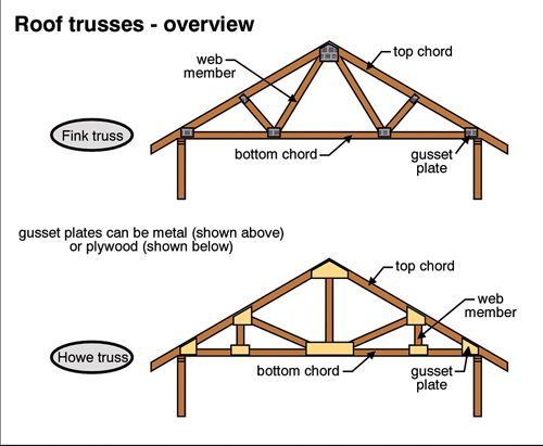 Matty roof trusses 101 spaced out 800 1000mm apart the for Roof truss sign
