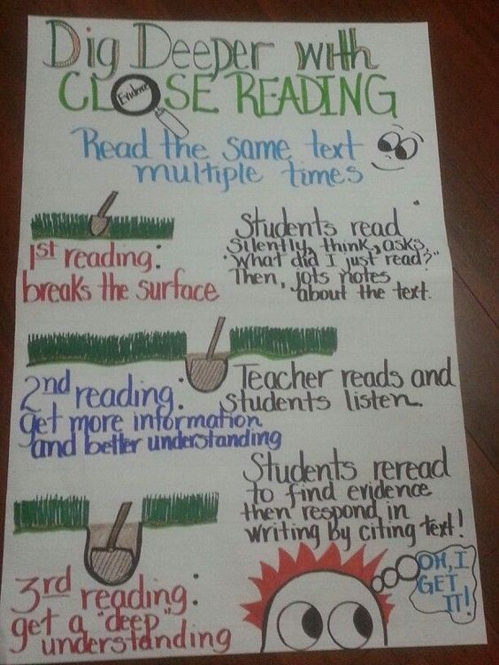 """Close reading anchor...I like how this one has the """"digging deeper"""" visual (image only)"""
