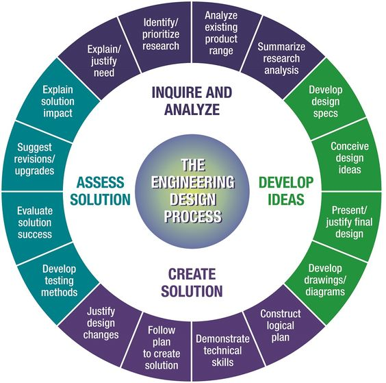 Our product engineering process #productengineering http://stellardyn.com/services/engineering/