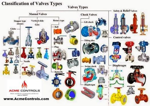 A Quick Glance Guide To Valve S Used In Boiler Hvac Plumbing And Other Industrial Applications Mechanical Engineering Engineering Tools Circuit Diagram