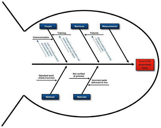 Root Cause analysis for problem solving along with four combined - root cause analysis