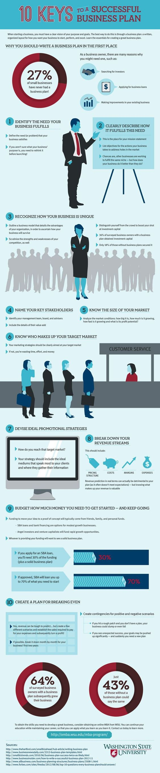 10 keys to a successful #business plan - #infographic Small business success tips #success