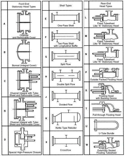 Pengertian Fungsi Dan Jenis Klasifikasi Heat Exchanger Pengertian Fungsi Dan Jenis Heat Exchanger Dalam Bahasa Indone Belajar Industri Kimia Laporan Keuangan