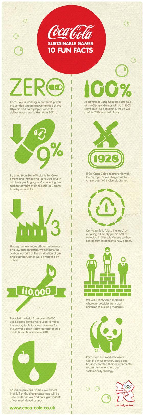 World Population Awareness