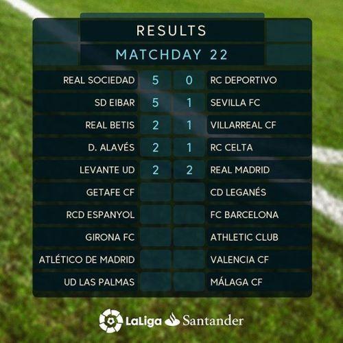 نتائج مباريات اليوم السبت من الجولة 22 للدوري الإسباني لكرة Periodic Table Highway Signs