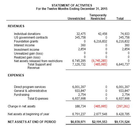 Understand what your financial statement is telling you! Small - profit and loss report example