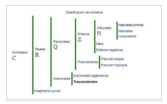 Resultado De Imagen Para Los Numeros Clasificacion Bar Chart Education Chart