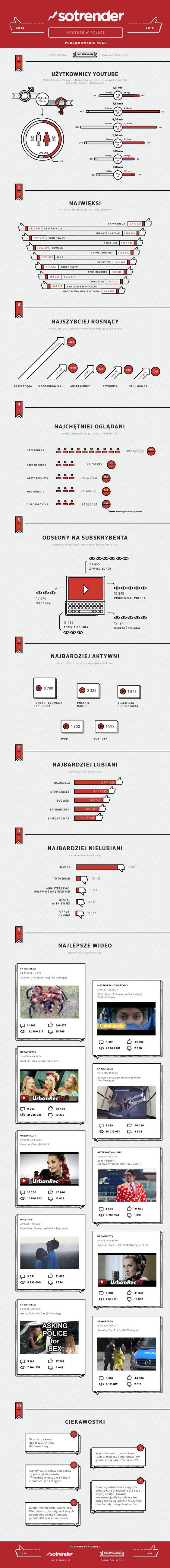 #YouTube w Polsce - 2014 r. #SOTRENDER #INFOGRAFIKA