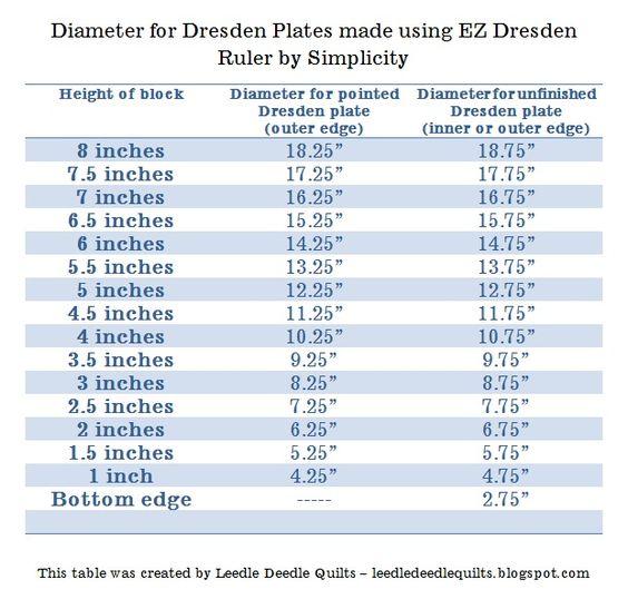 Ez Dresden Ruler Diameter Chart Brilliant Chart Showing