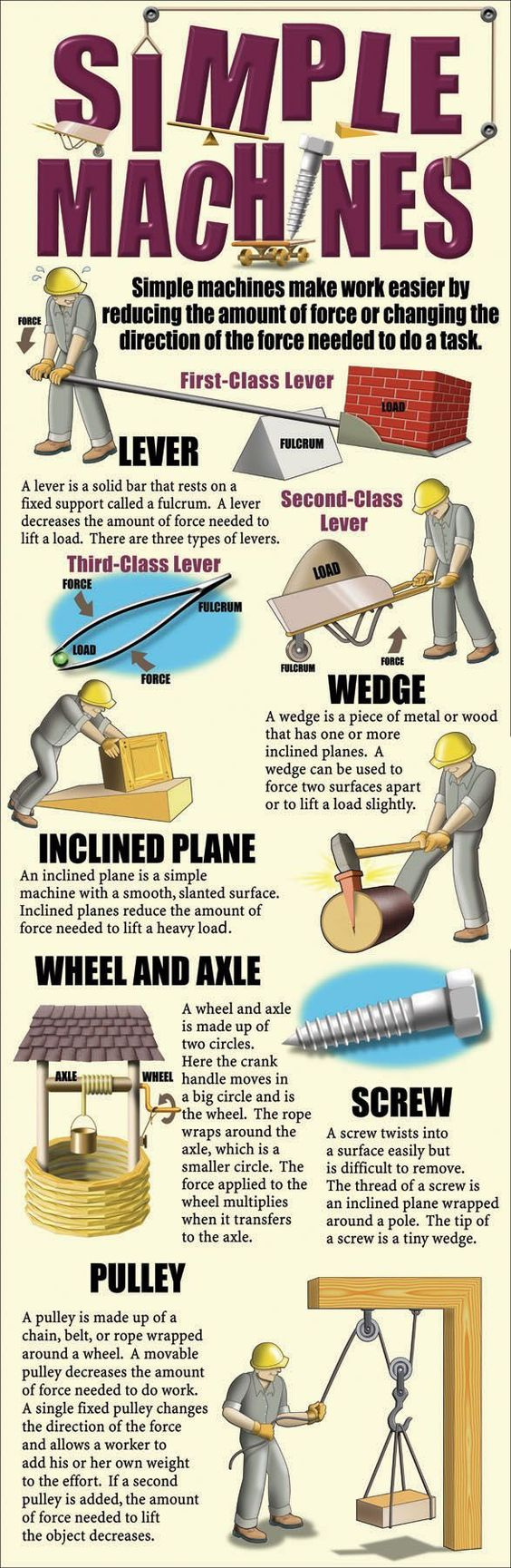 14 best simple machines images on pinterest stem projects