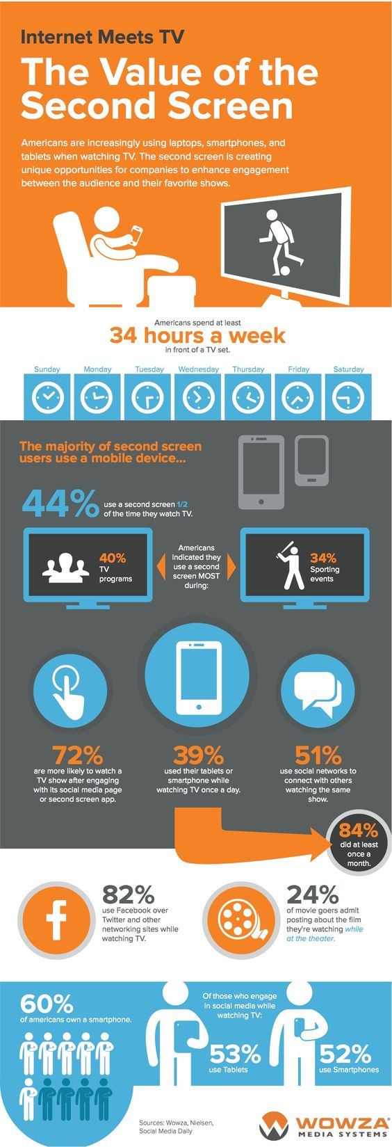 Internet Meets TV - The Value of the Second Screen #socialTV #secondscreen via @AllTwitter - http://www.mediabistro.com/alltwitter/value-second-screen_b51567