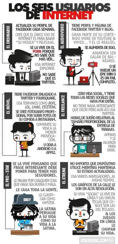 Otra infografía de @Josuedric. Esta nos muestra los 6 usuarios típicos de Internet