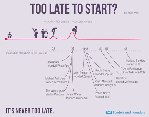 Funders and Founders Notes - Too Late To Start? quarter-life crisis and...