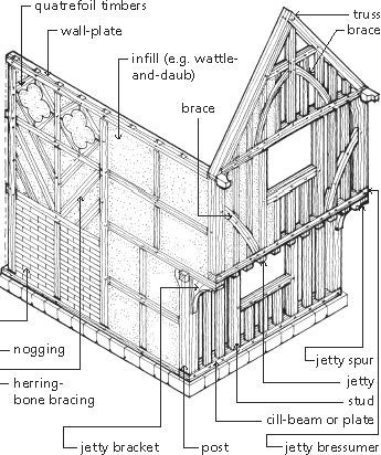 timber frames  frames and timber frame houses on pinterestmedieval timber frame house construction   diagram