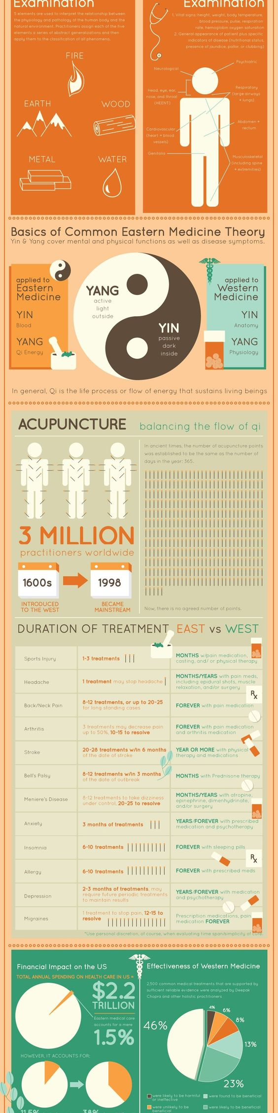 East vs West Medicine Infographic