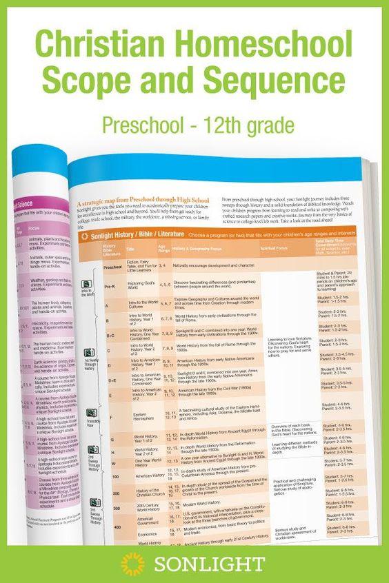 Curriculum Scope & Sequence