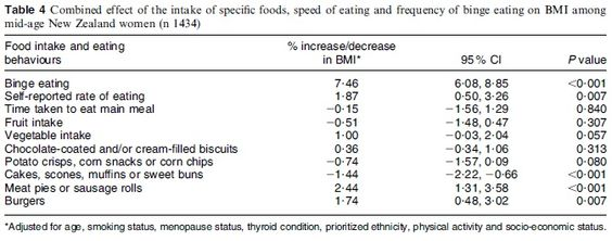 Binge Eating and BMI    I got a hold of the full-text of that study I mentioned the other week.  What it does is look at a variety of potential behaviors which can impact BMI.  Here's a table from the study: