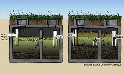 How Septic Systems Work Straw Bale Cob Earth Bag