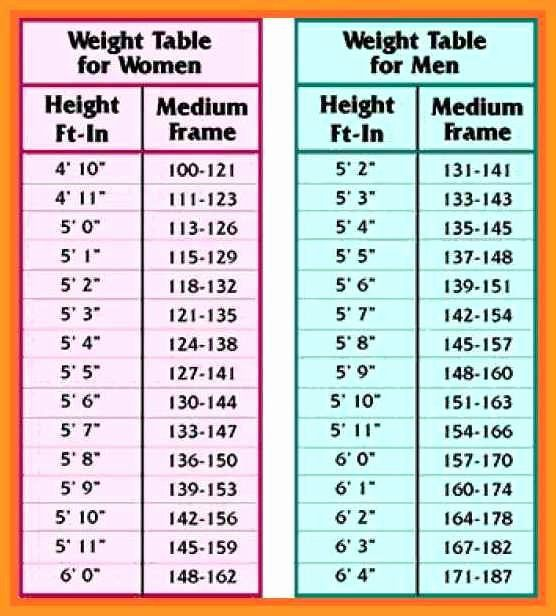 Weight Height Age Charts Beautiful 8 9 Weight Age Chart In 2020 Weight Chart For Men Weight Charts Height To Weight Chart