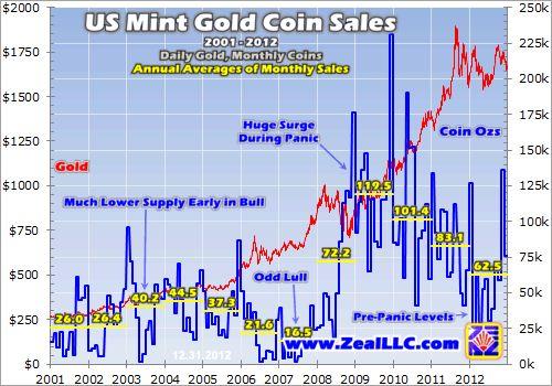 US Mint Bullion-Coin Sales 3