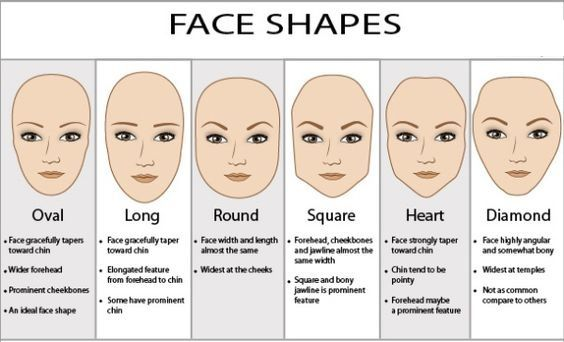 Face Shapes And Their Meaning Haircuts For Round Face Shape Round Face Haircuts Glasses For Your Face Shape