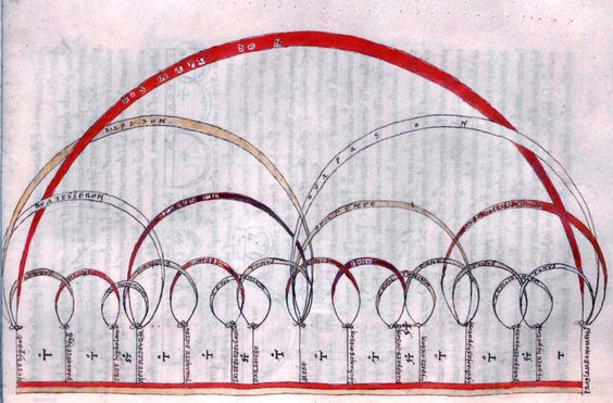 Boethius - De institutione arithmetica    #mathematics #diagrams