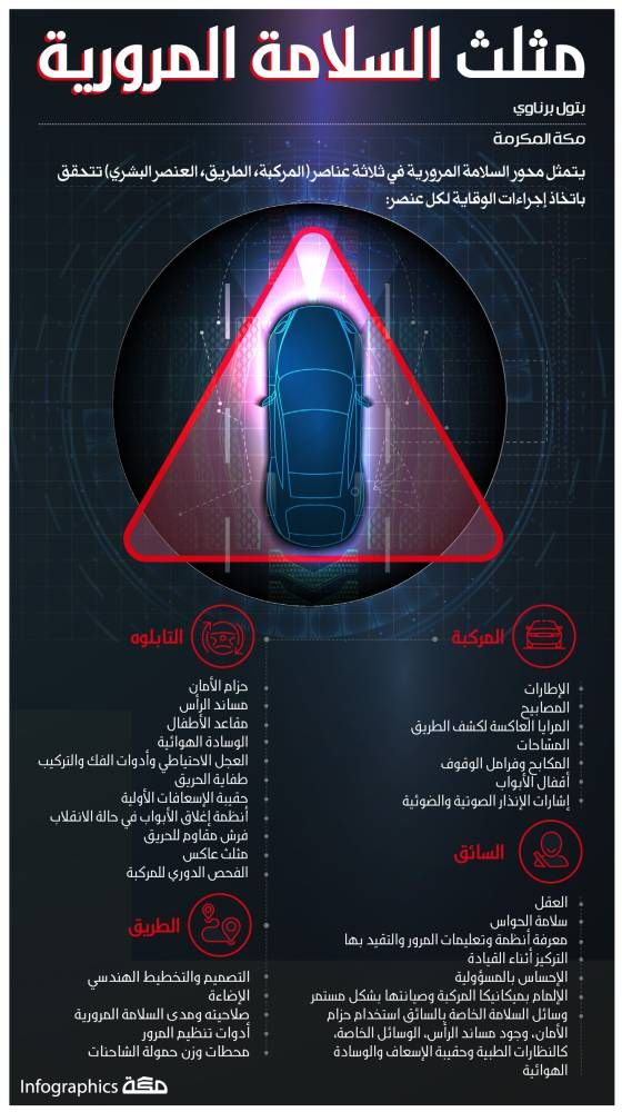 إنفوجرافيك مثلث السلامة المرورية السلامة المرور جراف صحيفة مكة Movie Posters Infographic Poster