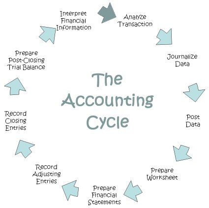 ten steps of the accounting cycle An accounting cycle is the collective process of identifying, analyzing, and recording the accounting events of a company the series of steps begins when a transaction occurs and end with its .