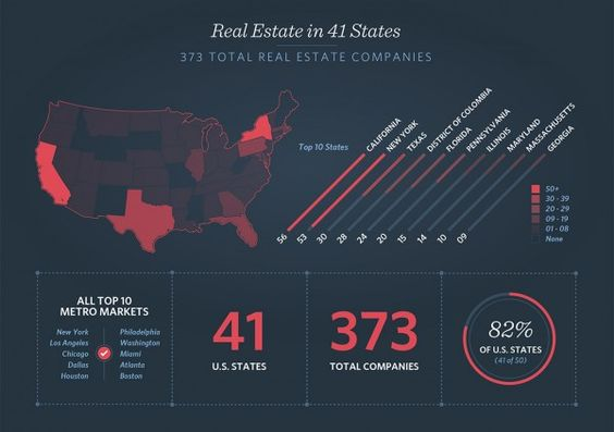 Part 2 - Top 10 states on real state crowd funding